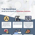 7 de noviembre: Día del Técnico Superior en Radioterapia y Dosimetría